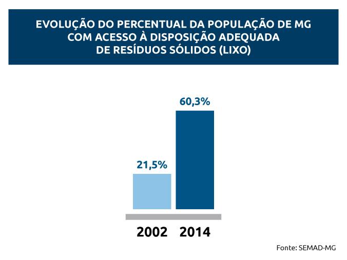 """""""Minas sem Lixões"""" ampliou destinação correta de resíduos"""