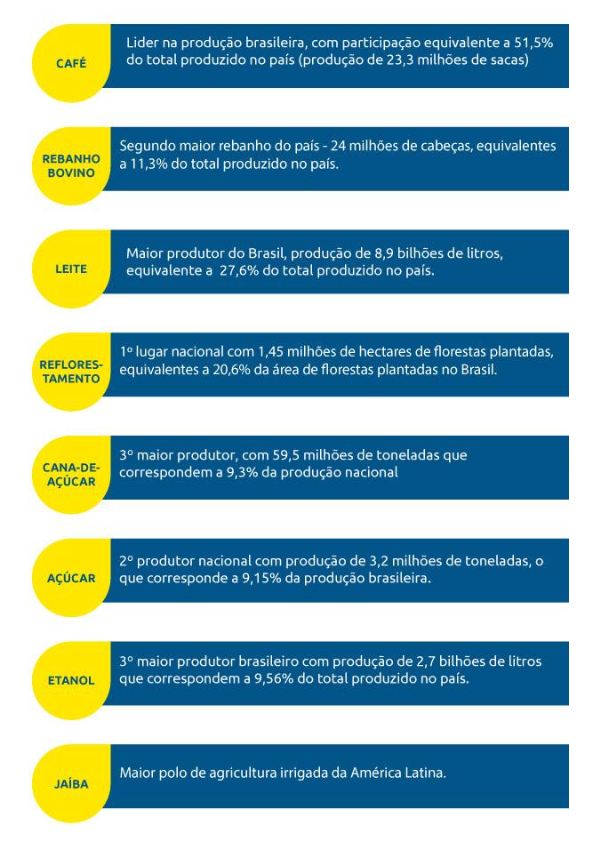 Produtos mineiros em destaque no mercado nacional da agropecuária