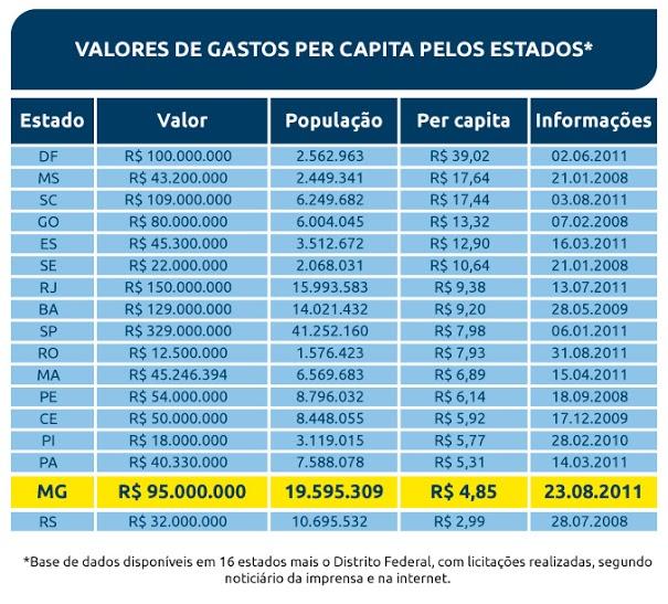 Penúltima posição de custos com publicidade entre estados pesquisados considerando o gasto per capita