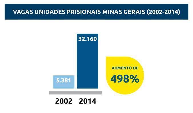 Expansão de vagas e de unidades prisionais