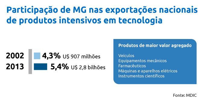 Valor das exportações de produtos com maior valor agregado triplicou