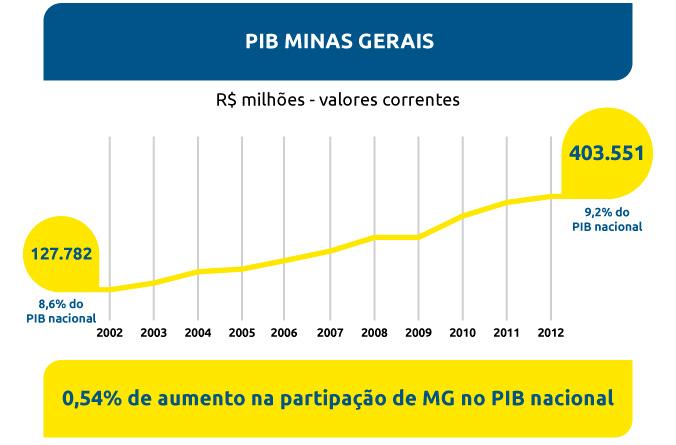Participação da economia mineira no PIB nacional foi a segunda que mais cresceu
