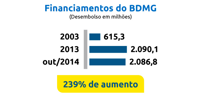Expansão de financiamentos do BDMG