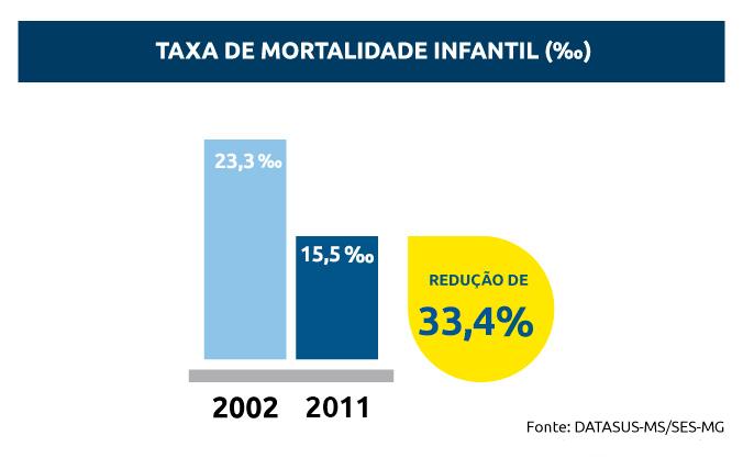 taxa-mortalidade-infantil