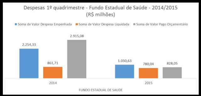 Fonte: SIAFI/MG Obs: Excluídos os gastos com pagamento de pessoal (grupo 1) e os gastos com Despesas de Exercícios anteriores
