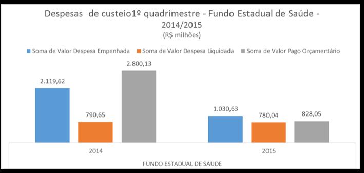 Fonte: SIAFI/MG Obs: Excluídos os gastos com Despesas de Exercícios anteriores